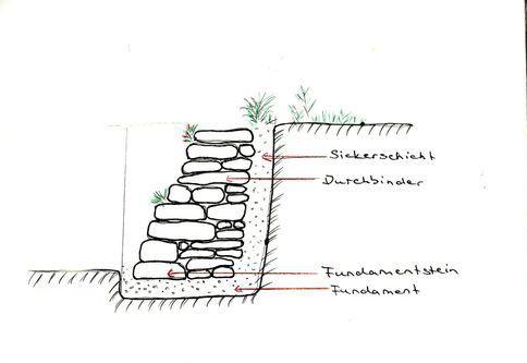 Skizze - Bautechnik Trockenmauer